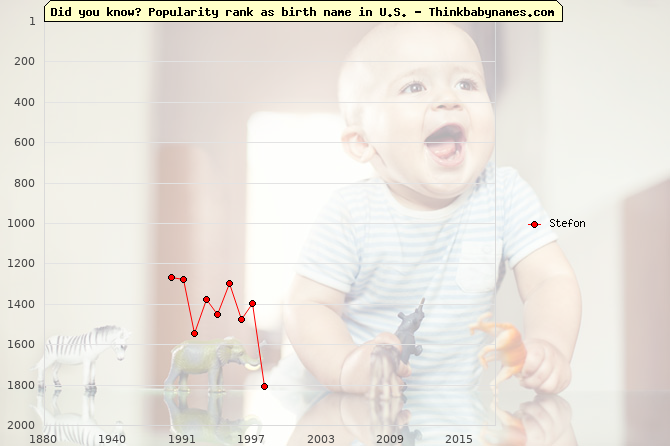 Top 2000 baby names ranking of Stefon name in U.S.