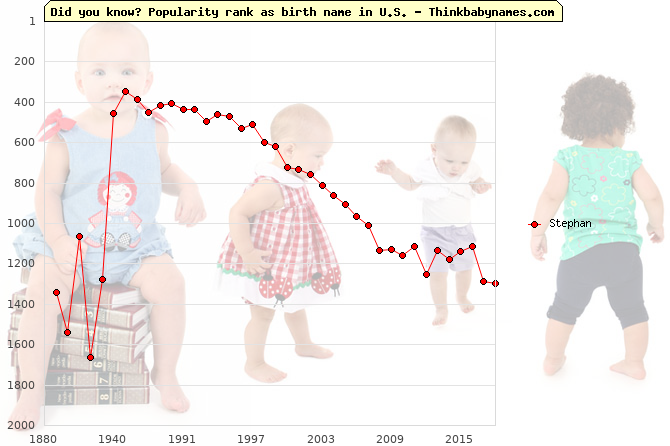Top 2000 baby names ranking of Stephan name in U.S.