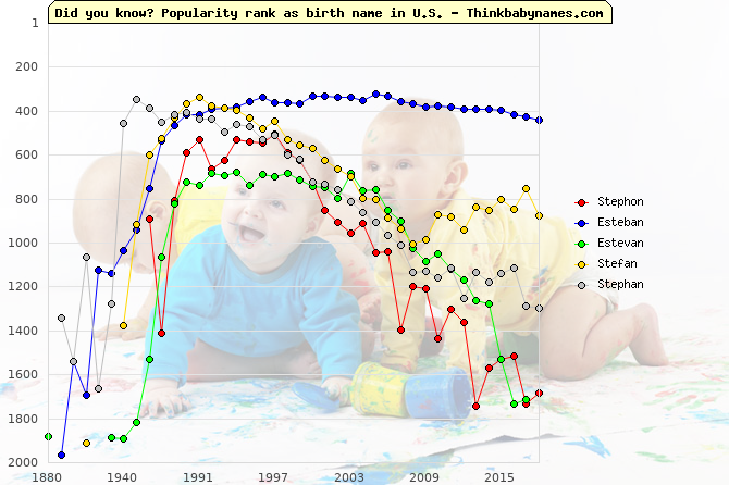 Top 1000 baby names ranking of Stephon, Esteban, Estevan, Stefan, Stephan in U.S.