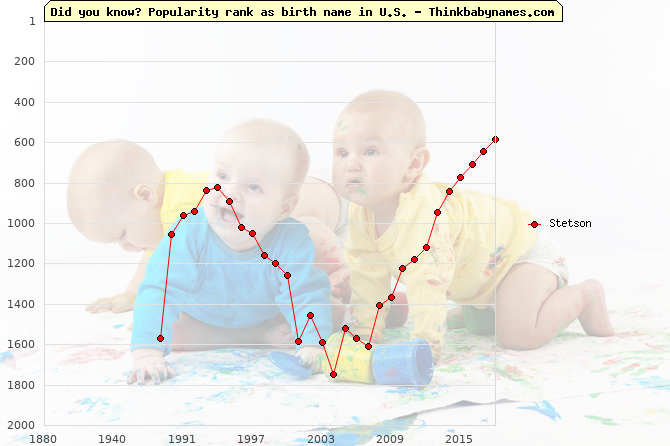 Top 2000 baby names ranking of Stetson in U.S.
