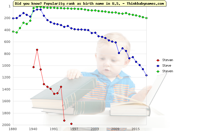 Top 2000 baby names ranking of Stevan, Steve, Steven in U.S.