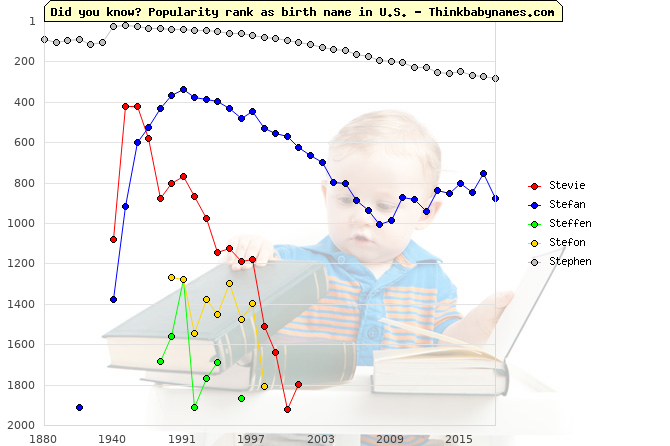 Top 2000 baby names ranking of Stevie, Stefan, Steffen, Stefon, Stephen in U.S.