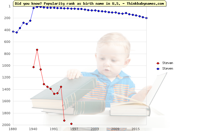 Top 1000 baby names ranking of Stevan, Steven in U.S.