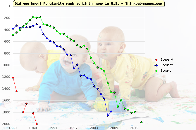 Top 2000 baby names ranking of Steward, Stewart, Stuart in U.S.