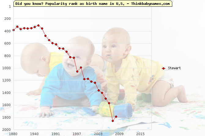 Top 2000 baby names ranking of Stewart name in U.S.