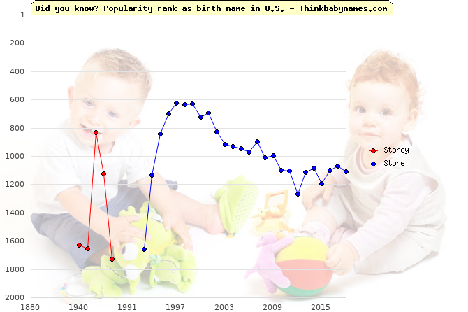 Top 2000 baby names ranking of Stoney, Stone in U.S.