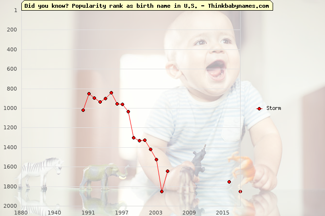 Top 2000 baby names ranking of Storm name in U.S.