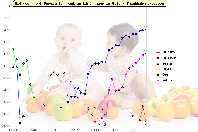 Top 2000 baby names ranking of Su- names: Sulaiman, Sullivan, Sumner, Sunil, Sunny, Sutton