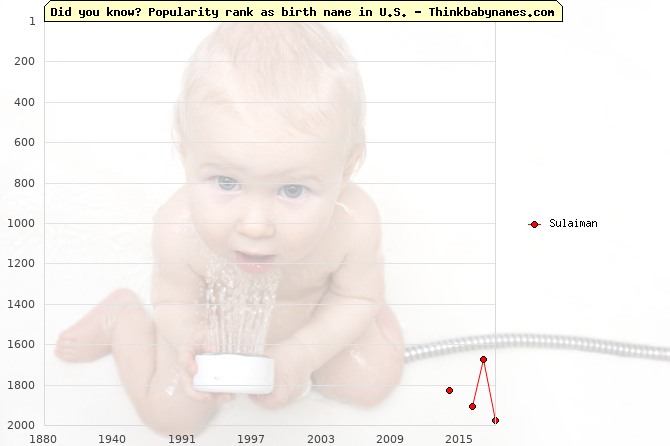 Top 2000 baby names ranking of Sulaiman in U.S.