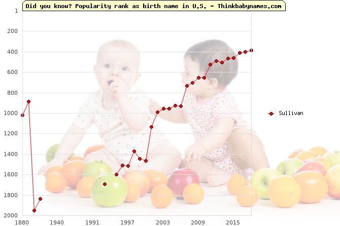 Top 2000 baby names ranking of Sullivan in U.S.