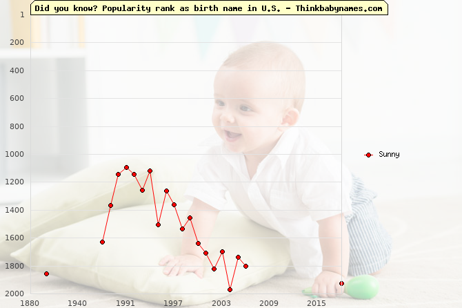 Top 2000 baby names ranking of Sunny name in U.S.