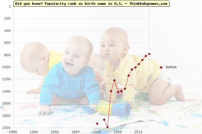 Top 2000 baby names ranking of Sutton name in U.S.