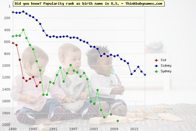Top 2000 baby names ranking of Sid, Sidney, Sydney in U.S.