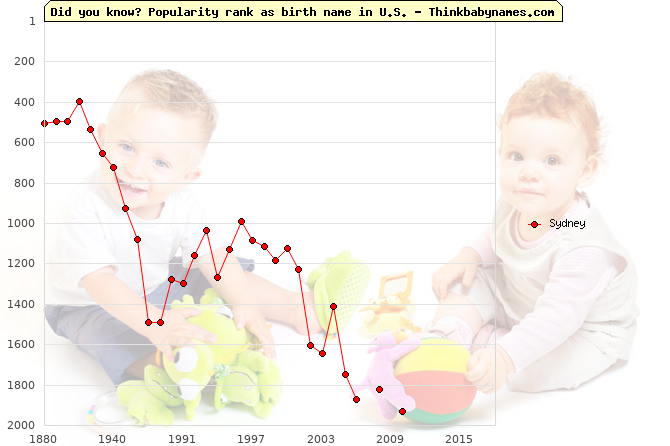 Top 2000 baby names ranking of Sydney name in U.S.