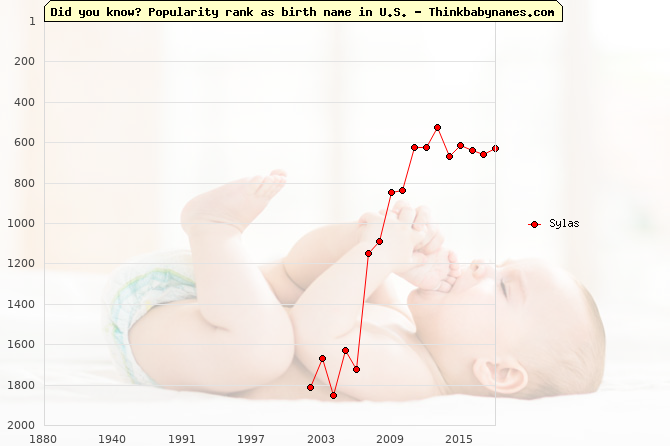 Top 1000 baby names ranking of Sylas name in U.S.