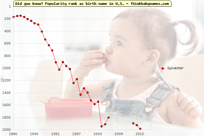 Top 2000 baby names ranking of Sylvester name in U.S.