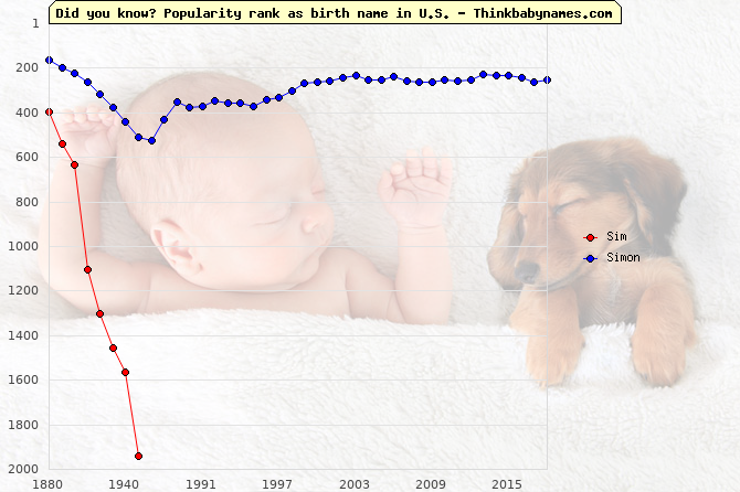 Top 2000 baby names ranking of Sim, Simon in U.S.