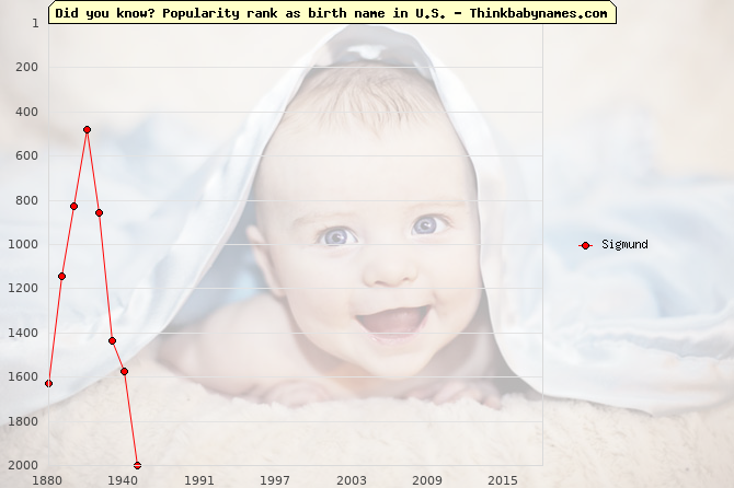 Top 2000 baby names ranking of Sigmund in U.S.