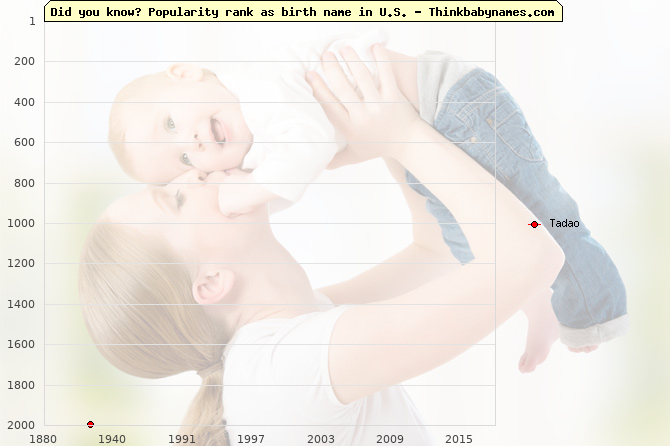 Top 2000 baby names ranking of Tadao name in U.S.