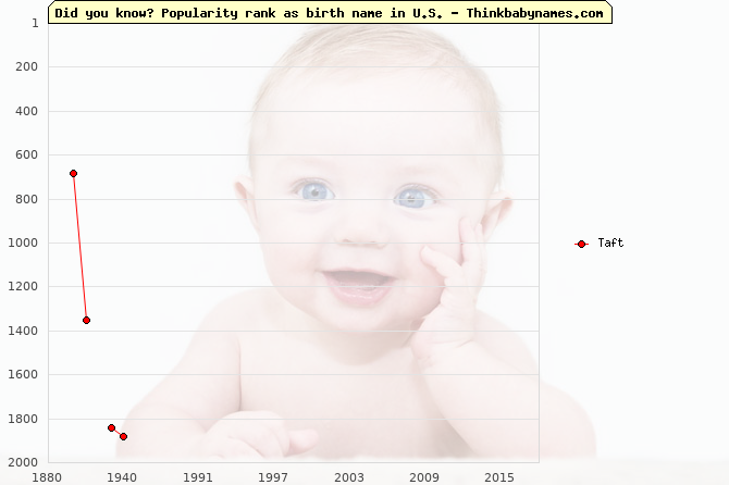 Top 2000 baby names ranking of Taft name in U.S.