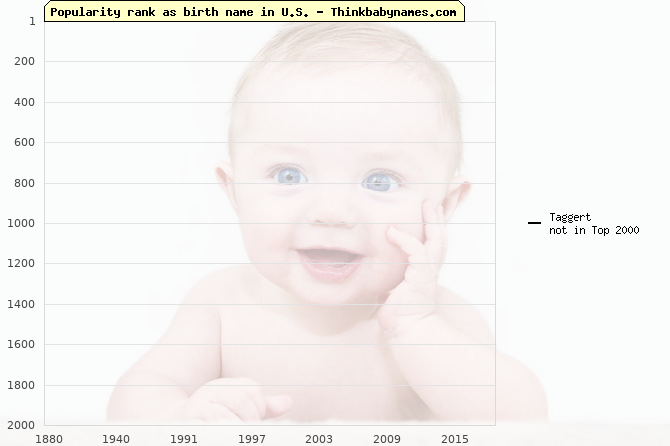 Top 2000 baby names ranking of Taggert name in U.S.