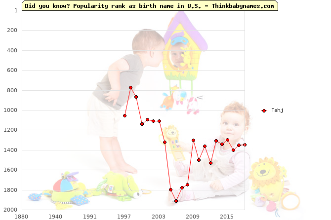 Top 2000 baby names ranking of Tahj name in U.S.