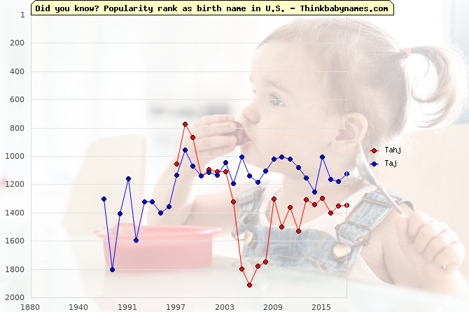 Top 2000 baby names ranking of Tahj, Taj in U.S.