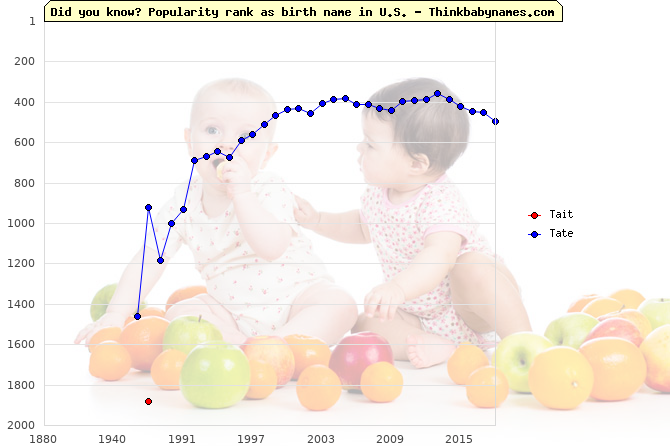 Top 2000 baby names ranking of Tait, Tate in U.S.