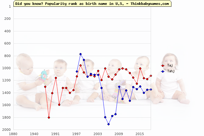 Top 2000 baby names ranking of Taj, Tahj in U.S.