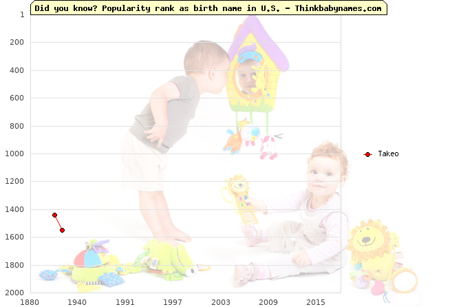 Top 2000 baby names ranking of Takeo name in U.S.