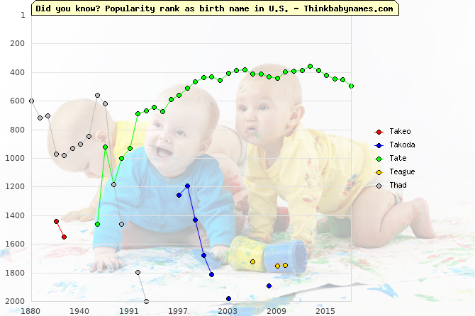 Top 2000 baby names ranking of T- names: Takeo, Takoda, Tate, Teague, Thad