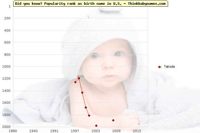 Top 2000 baby names ranking of Takoda name in U.S.