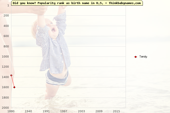 Top 2000 baby names ranking of Tandy name in U.S.