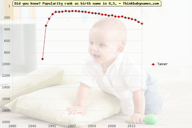 Top 2000 baby names ranking of Tanner in U.S.