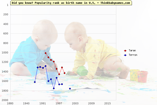 Top 2000 baby names ranking of Taran, Terron in U.S.