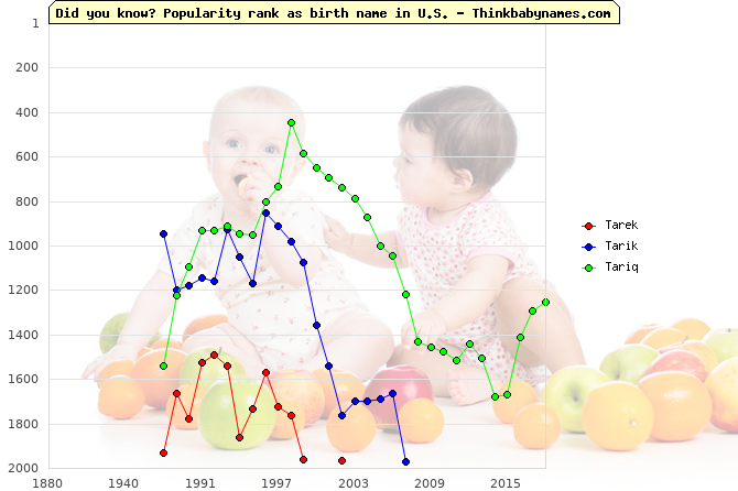 Top 2000 baby names ranking of Tarek, Tarik, Tariq in U.S.