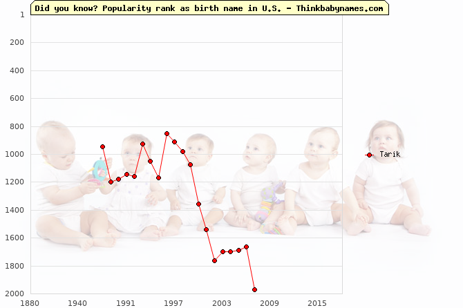 Top 2000 baby names ranking of Tarik name in U.S.