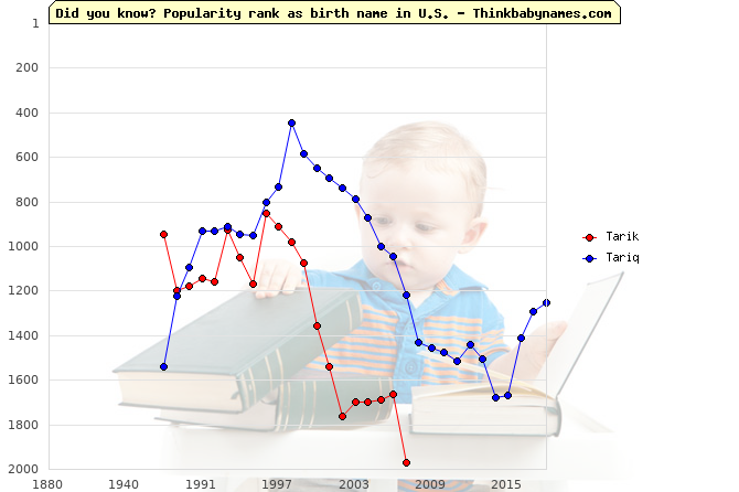 Top 1000 baby names ranking of Tarik, Tariq in U.S.