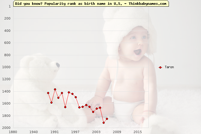Top 2000 baby names ranking of Taron name in U.S.
