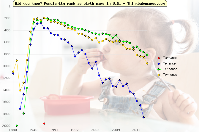 Top 2000 baby names ranking of Tarrance, Terence, Terrance, Terrence in U.S.