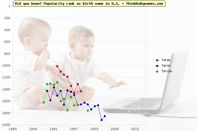 Top 2000 baby names ranking of Taran, Taron, Terron in U.S.