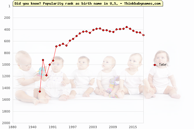Top 2000 baby names ranking of Tate name in U.S.