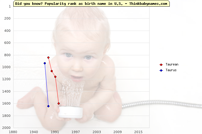 Top 2000 baby names ranking of Taurean, Taurus in U.S.