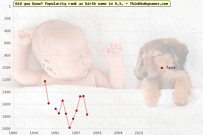 Top 2000 baby names ranking of Tavis in U.S.