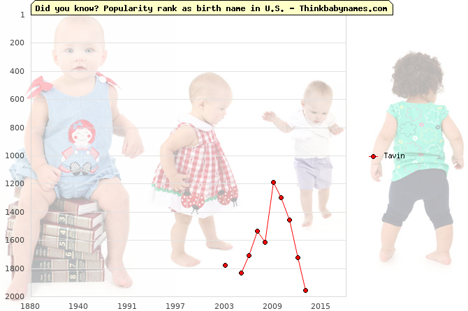 Top 2000 baby names ranking of Tavin name in U.S.