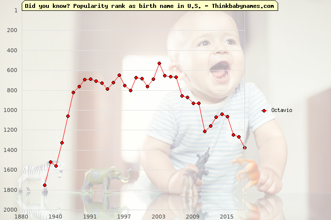 Top 2000 baby names ranking of Octavio in U.S.