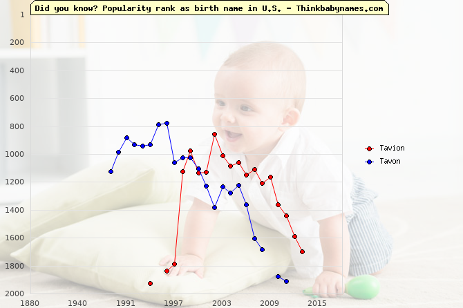 Top 1000 baby names ranking of Tavion, Tavon in U.S.