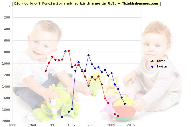 Top 2000 baby names ranking of Tavon, Tavion in U.S.