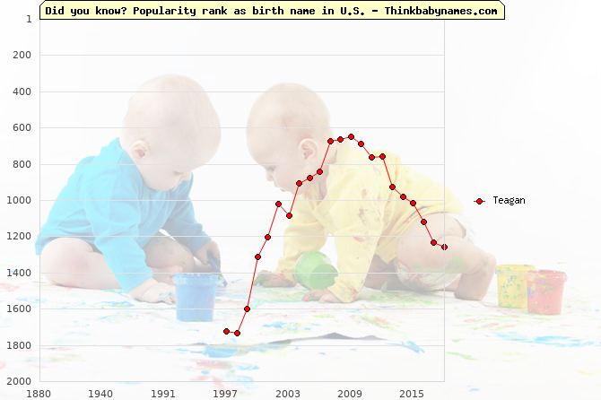 Top 2000 baby names ranking of Teagan name in U.S.