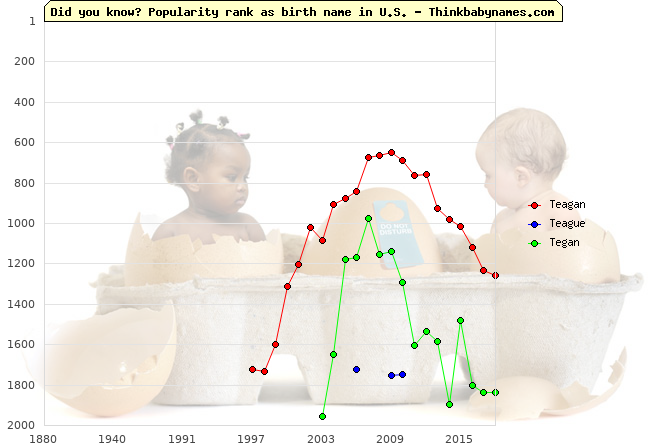 Top 2000 baby names ranking of Teagan, Teague, Tegan in U.S.